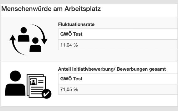 ESG-Cockpit GWÖ menschenwürde am arbeitsplatz